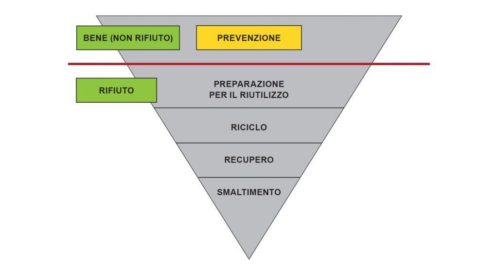 Gerarchia dei rifiuti, Direttiva 2008/98/CE