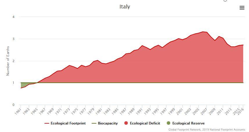 Impronta ecologica dell'Italia