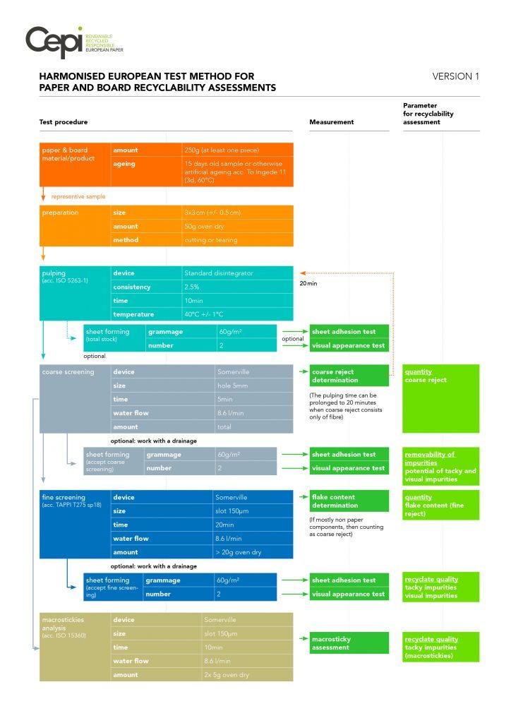 Schema CEPI del metodo europeo per l'analisi della riciclabilità di carta e cartone.